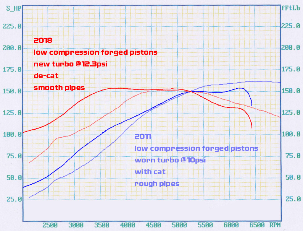 forged piston refined vs old tune.jpg