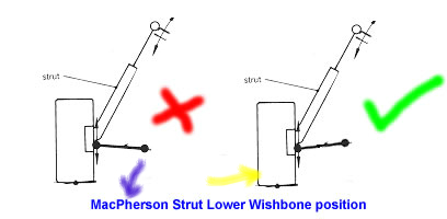 macstrut_wishbone_position.jpg